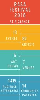 rasa festival 2018 infographic