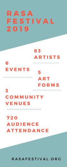 rasa festival 2019
